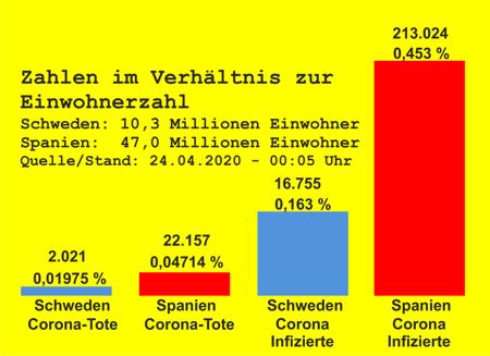 [Bild: schweden-spanien-corona-vergleich.png]